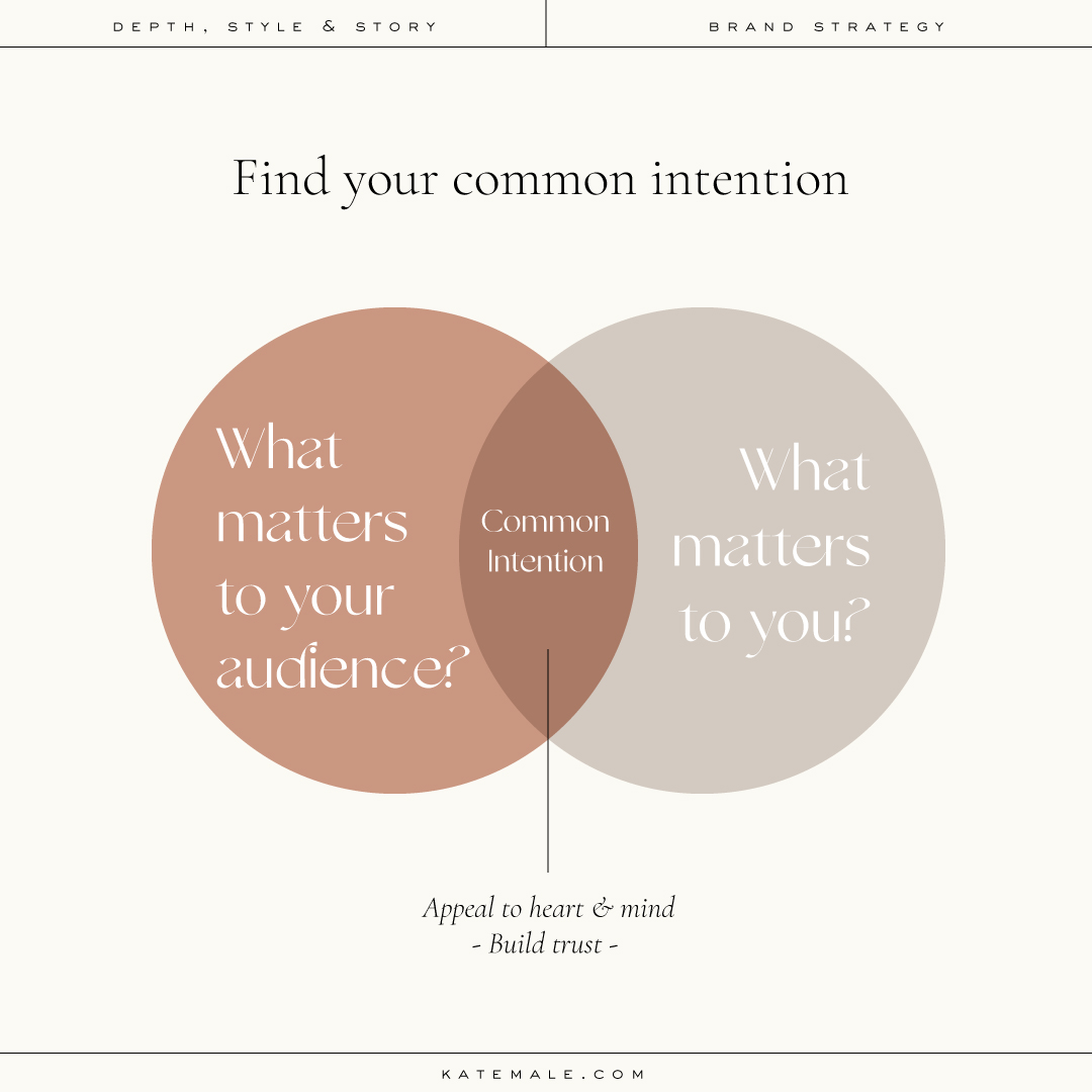 Intentional branding infographic